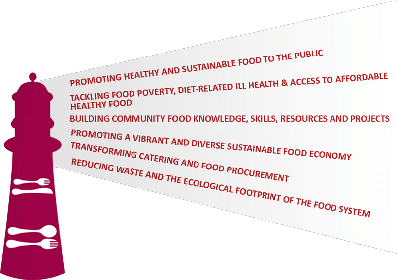 Food Plymouth Action Plan